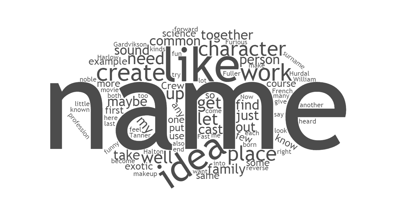 characternamewordcloud
